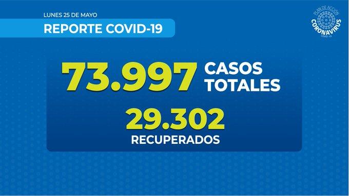 Chile superó los 70 mil casos positivos